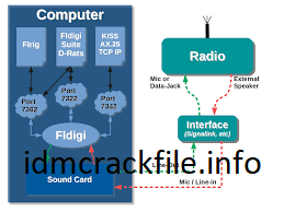 Fldigi 4.1.18 Crack + Latest Version Free Download [2021]